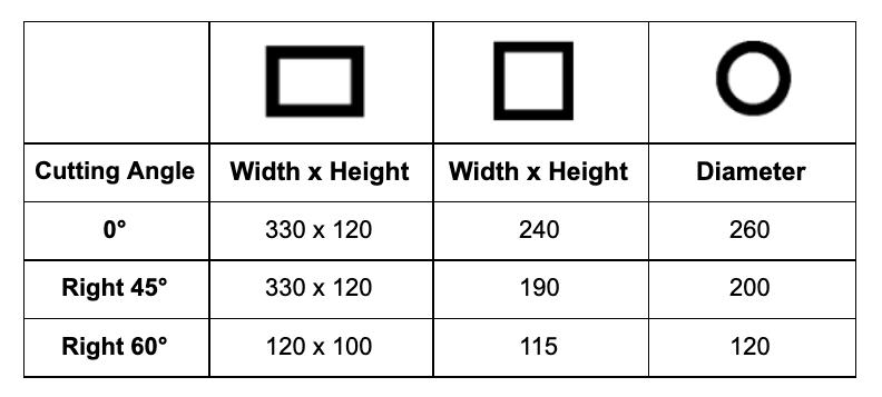 Cutting Capacity Bianco 330 A