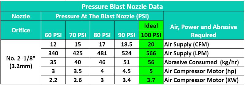Pressure Blast Water Jet Nozzle No 2 Data