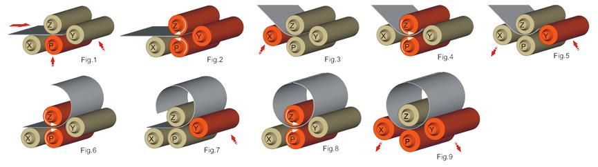 Anerka plate roller