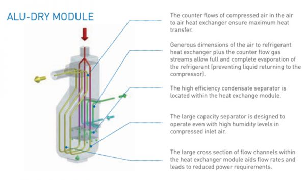 Pilot Air Tfd Series Refrigerated Compressed Air Dryers Alu Dry Module