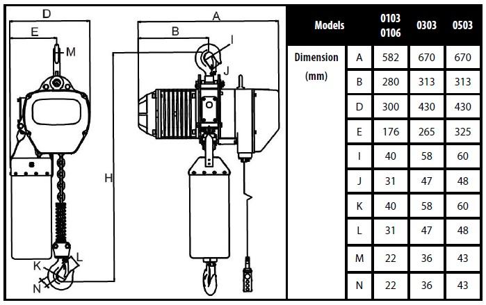 Specifications Toho 3 Phase Chain Hoist