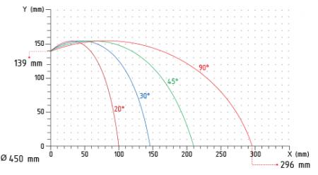Brobo Tnf 125 Cutting Chart 1